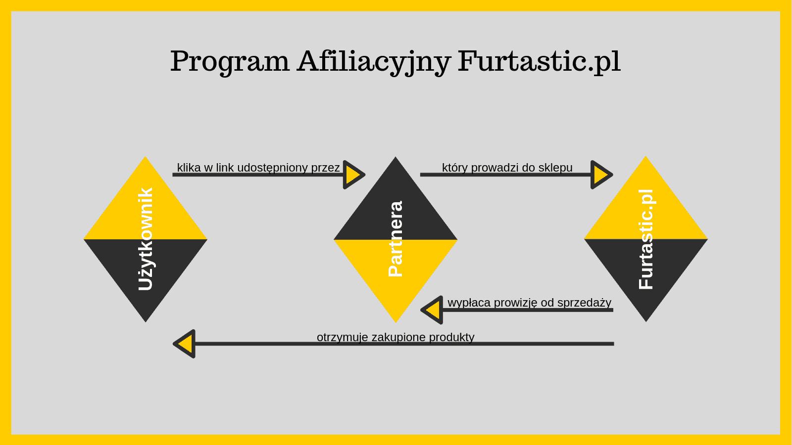 Infografika przedstawiająca schemat programu afiliacyjnego Furtastic.pl